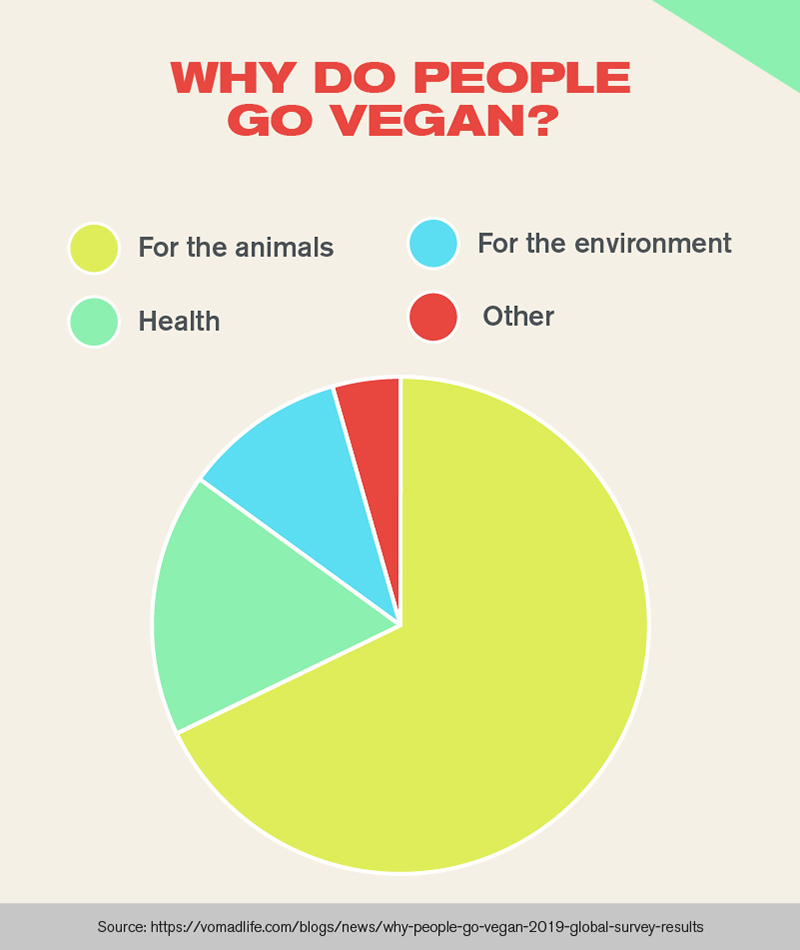 Why do people go vegan? Infographic, depicting a pie chart