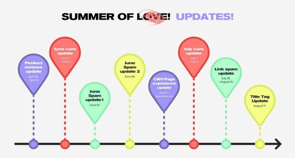 2021: The summer of Google algorithm updates